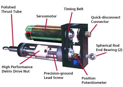 electromechanical steering actuator